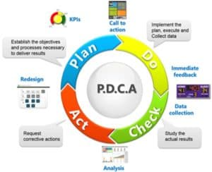 PDCA Cycle, Plan-Do-Check-Act Cycle, Deming Cycle, Shewhart Cycle, Continuous Improvement, Project Planning Tool