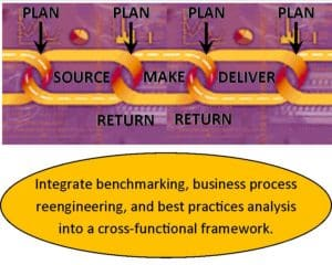 Process Reference Model Pic