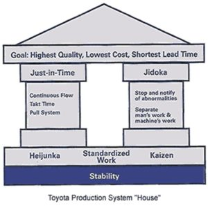 Toyota Production System House, Stability, Heijunka, Standardized Work, Kaizen, Just-in-Time, Continuous Flow, Takt Time, Pull System, Jidoka, Stop and notify of abnormalities, Separate man's work & machine's work