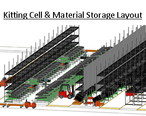 Kitting and Storage Cell 3D CAD layout, Lean Kitting Process, JIT Kitting Workcell Layout, Lean Kitting System, Material Flow Kitting Layout