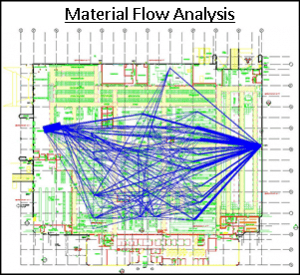 Material Flow Analysis Layout, Material Flow Optimization, Facility Layout Optimization, Factory Layout Optimization, Plant Layout Optimization
