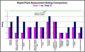 Lean Assessment Rating Comparison Chart, Rapid Plant Assessment Rating Comparison, Lean Assessment Rating Comparison, Lean Audit Rating Comparison, Lean Manufacturing Assessment Rating Comparison, Lean Manufacturing Audit Rating Comparison, Read A Plant Fast Rating Comparison, Lean Maturity Assessment Rating Comparison