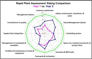 Lean Assessment Radar Chart, Lean Audit Radar Chart, Lean Manufacturing Assessment Radar Chart, Lean Manufacturing Audit Radar Chart, Rapid Plant Assessment Radar Chart, Read A Plant Fast Radar Chart, Lean Maturity Assessment Radar Chart