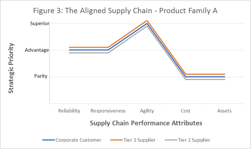 Figure 3: The Aligned Supply Chain Graphic