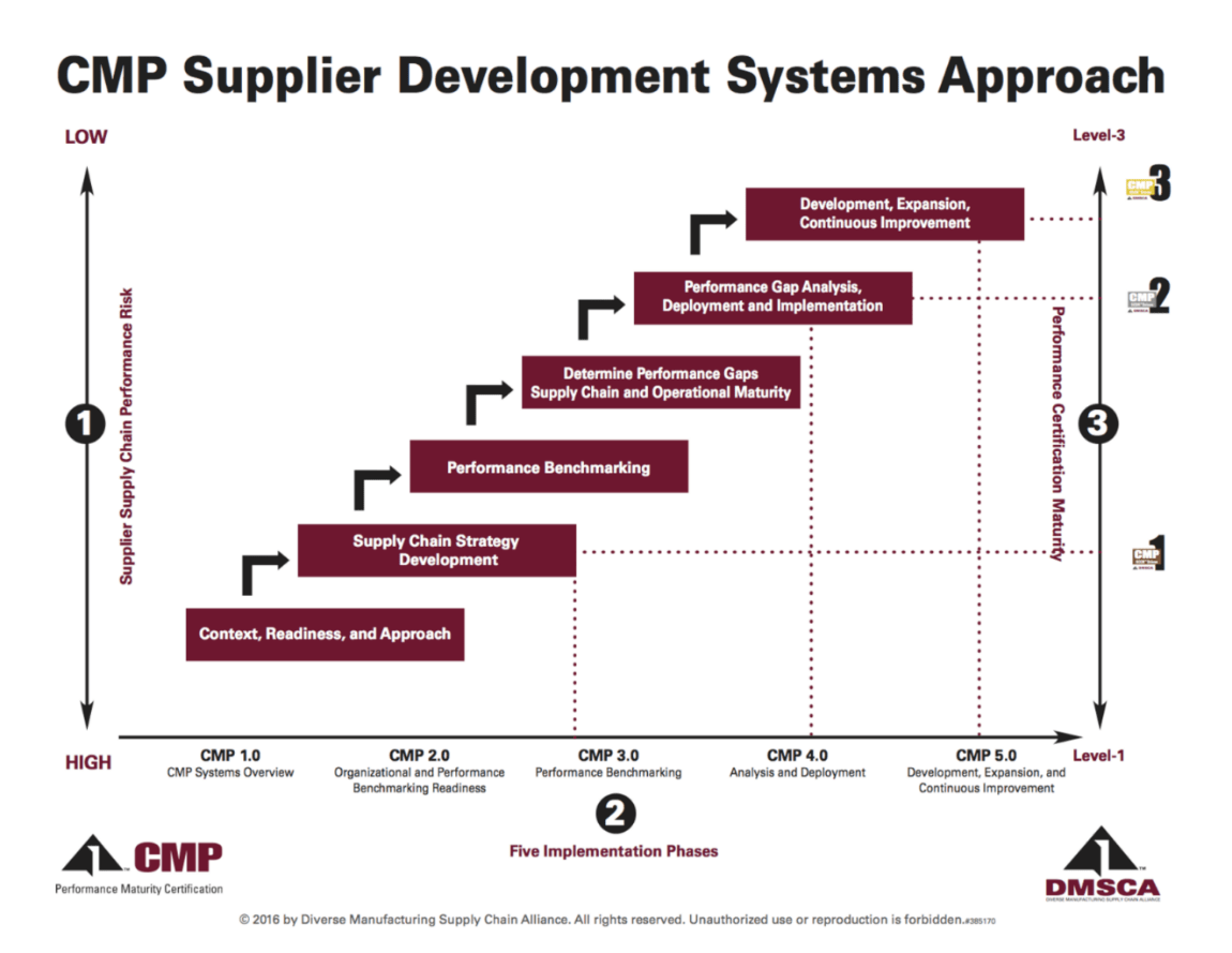 CMP Supplier Development System Approach Image