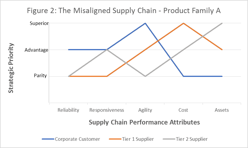 Figure 2: The Misaligned Supply Chain Graphic