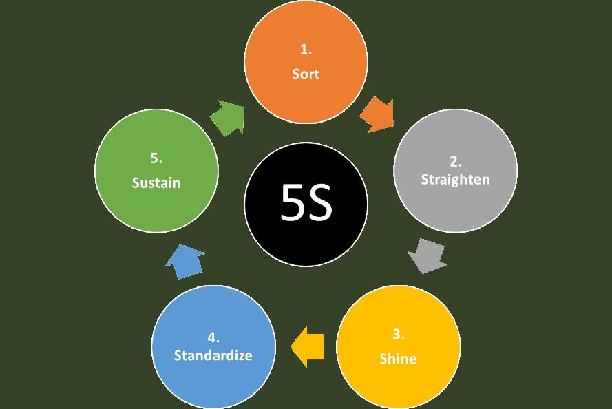 5S Image