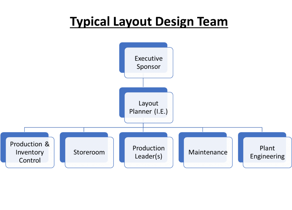 Typical Layout Design Team Image
