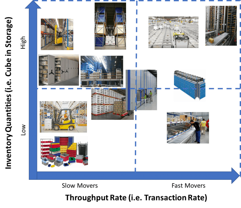 Storage Equipment Selection Graph