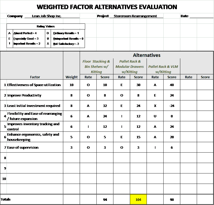 Weighted Factor Alternatives Evaluation Spreadsheet Image
