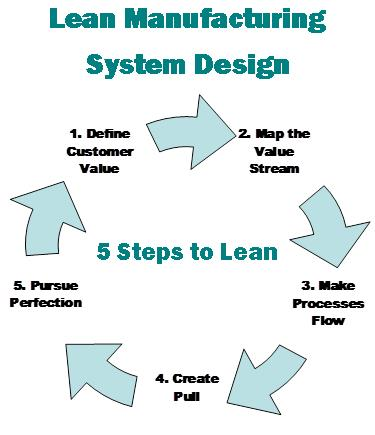 Lean Manufacturing System Design, 5 Steps to Lean, Define Customer Value, Map the Value Stream, Make Processes Flow, Create Pull, Pursue Perfection