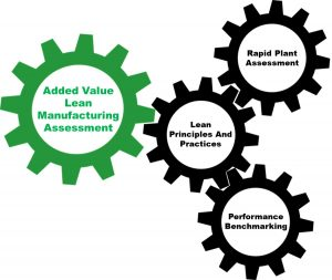 Added Value Lean Manufacturing Assessment Graphic, Rapid Plant Assessment, Performance Benchmarking, Lean Principles and Best Practices