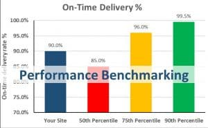 Performance Benchmarking, On-Time Delivery % Column Chart